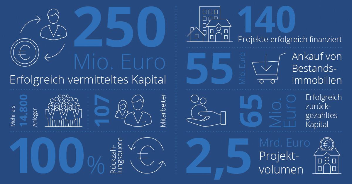 Exporo vermittelt über 250 Millionen Euro