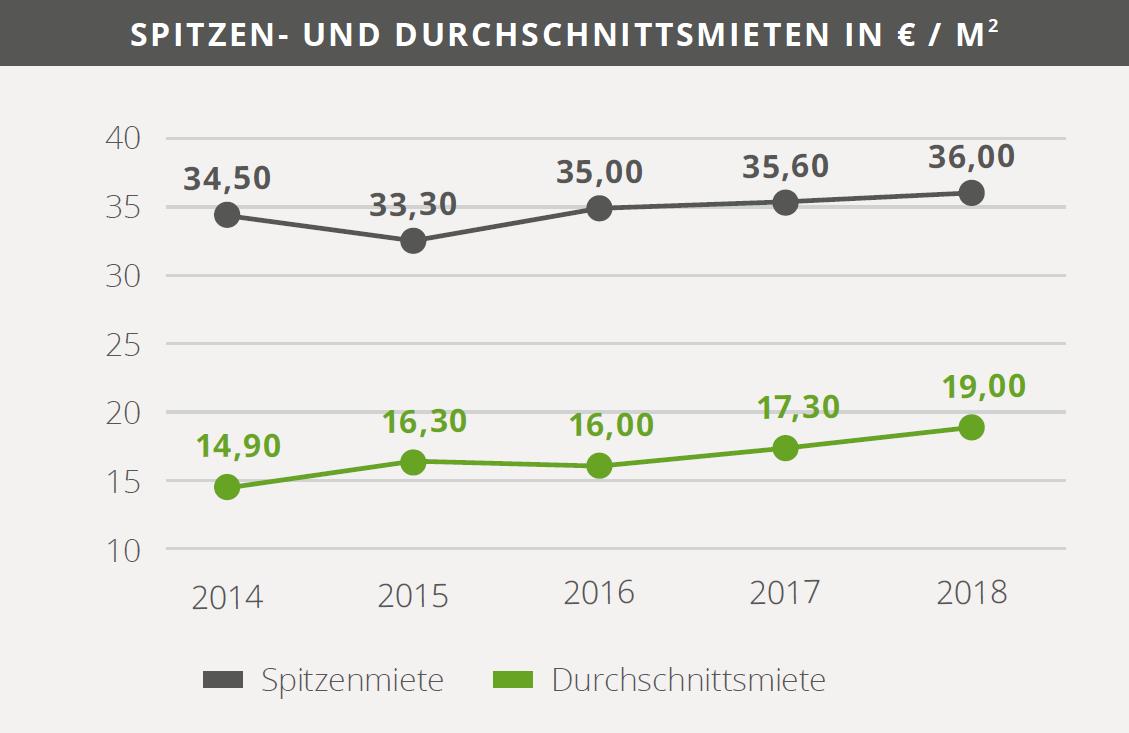 Mietenentwicklung München